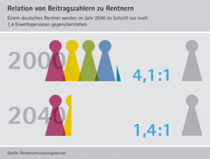 Grafik Relation von Beitragszahlern zu Rentnern
